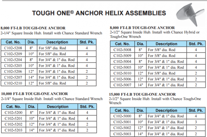 Heavy Duty Helical Ground Anchors Internal Drive Anchors